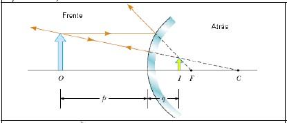 Figura 4 Imagen Que Se Forma Por Reflexi N En Un Espejo
